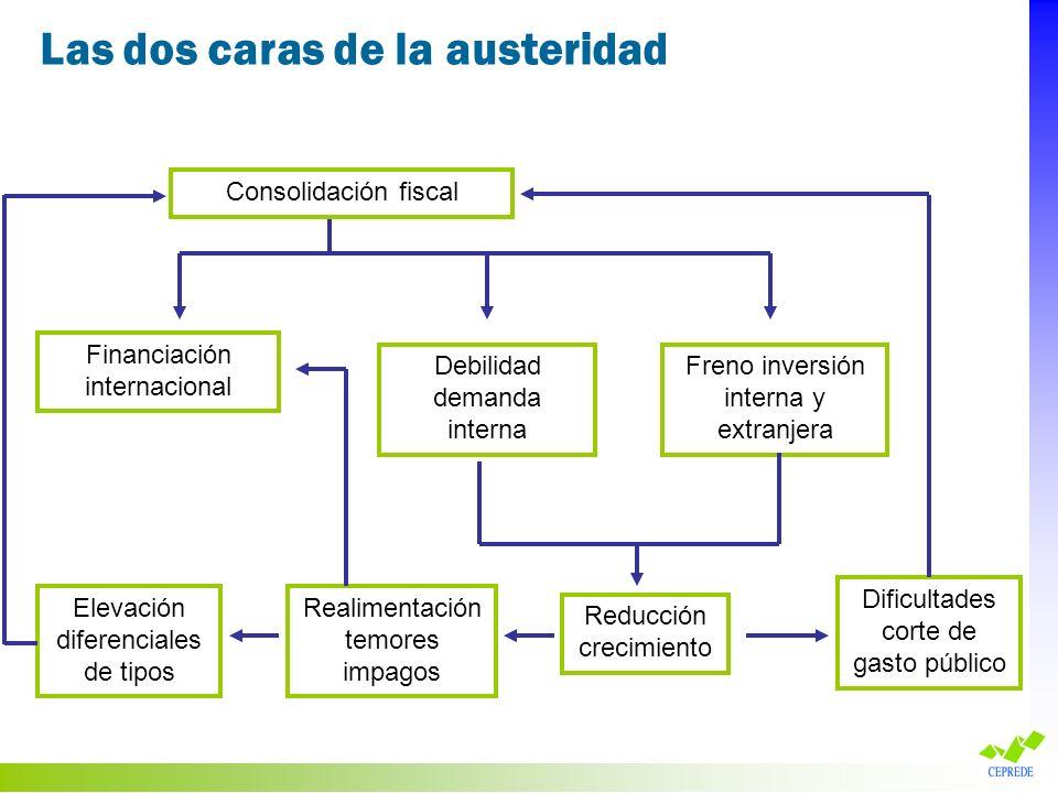 Consolidación fiscal Financiación internacional Debilidad demanda interna Freno inversión interna y extranjera Elevación diferenciales de tipos Realim