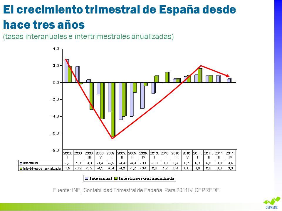 El crecimiento trimestral de España desde hace tres años (tasas interanuales e intertrimestrales anualizadas) Fuente: INE, Contabilidad Trimestral de