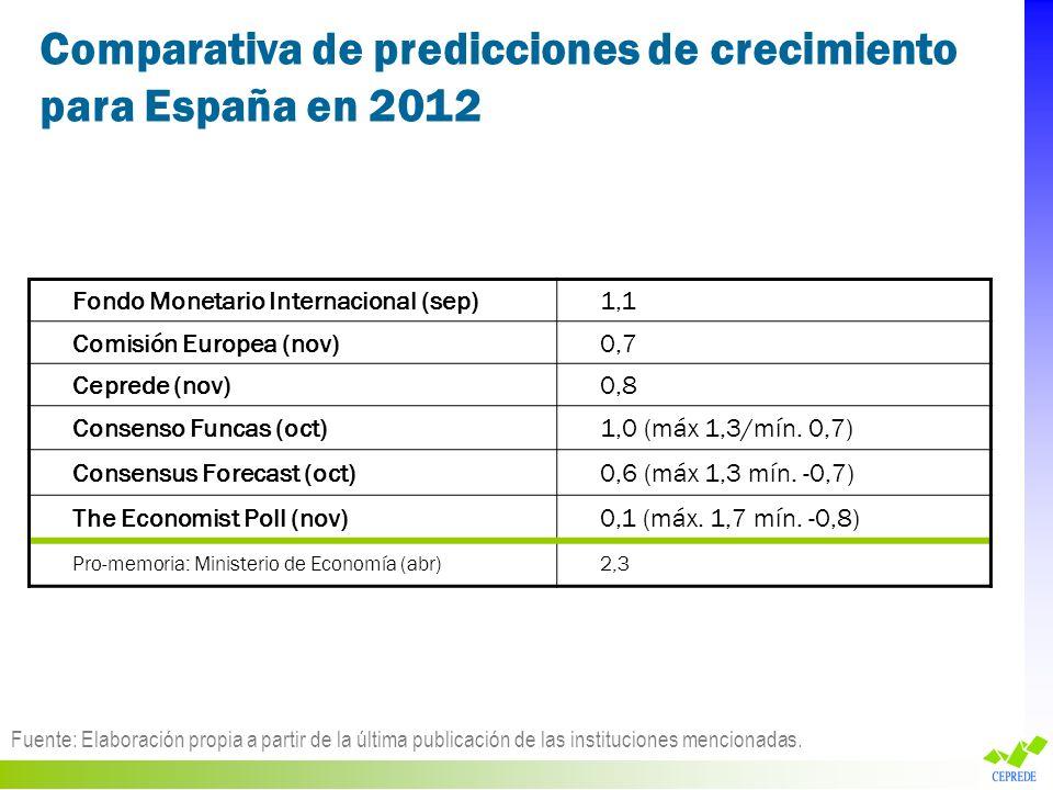 Comparativa de predicciones de crecimiento para España en 2012 Fuente: Elaboración propia a partir de la última publicación de las instituciones menci