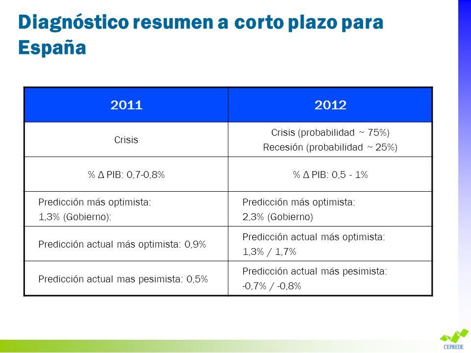 Diagnóstico resumen a corto plazo para España 20112012 Crisis Crisis (probabilidad ~ 75%) Recesión (probabilidad ~ 25%) % Δ PIB: 0,7-0,8% Δ PIB: 0,5 -