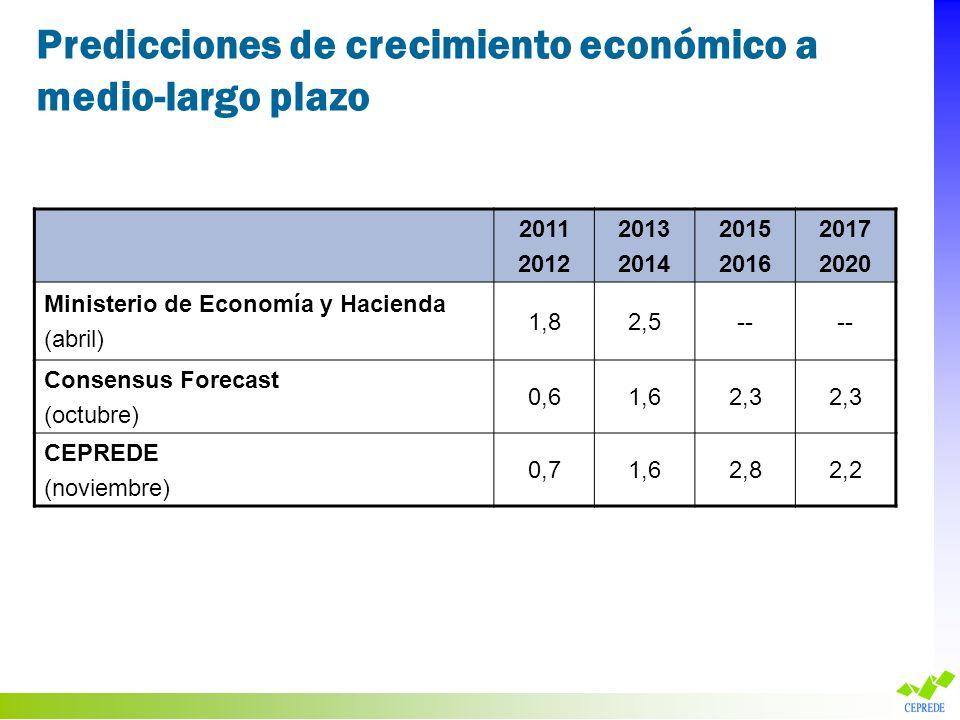 Predicciones de crecimiento económico a medio-largo plazo 2011 2012 2013 2014 2015 2016 2017 2020 Ministerio de Economía y Hacienda (abril) 1,82,5-- C