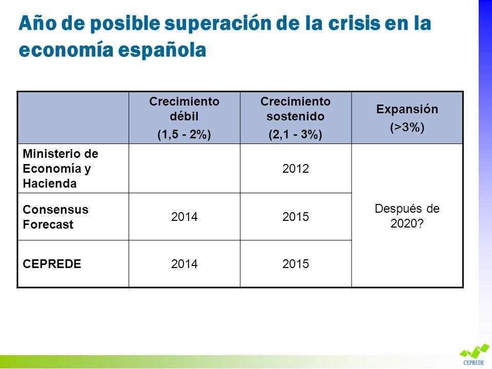 Año de posible superación de la crisis en la economía española Crecimiento débil (1,5 - 2%) Crecimiento sostenido (2,1 - 3%) Expansión ( >3%) Minister