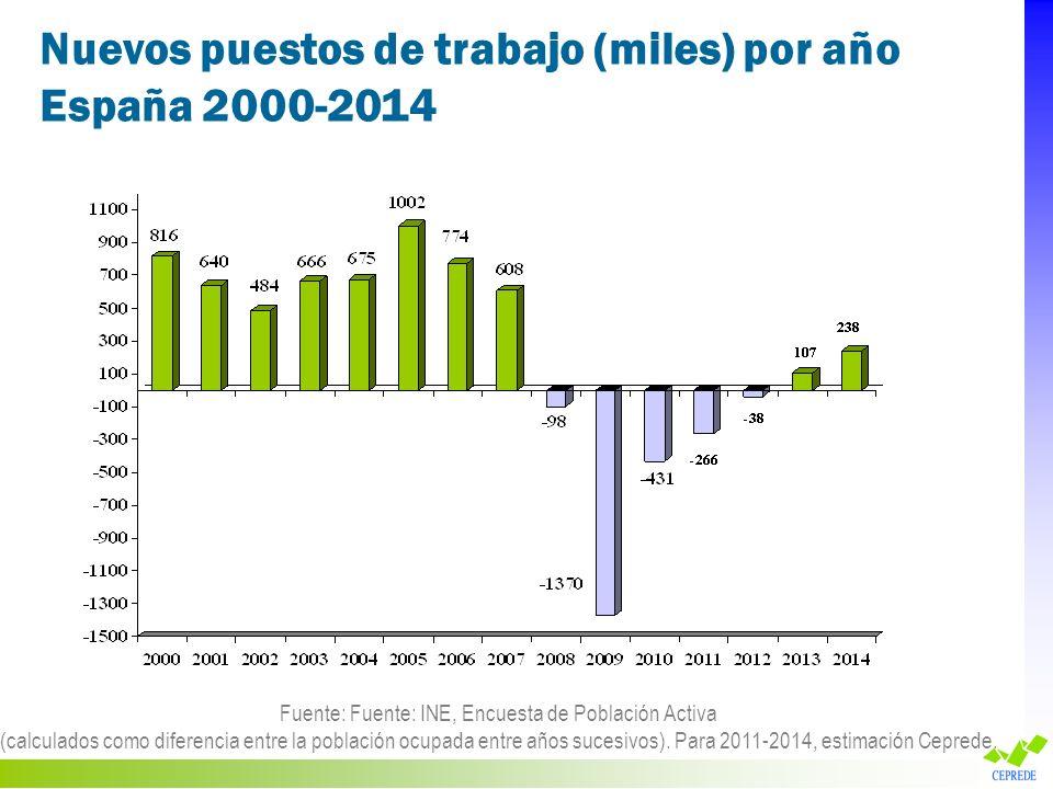 Nuevos puestos de trabajo (miles) por año España 2000-2014 Fuente: Fuente: INE, Encuesta de Población Activa (calculados como diferencia entre la pobl
