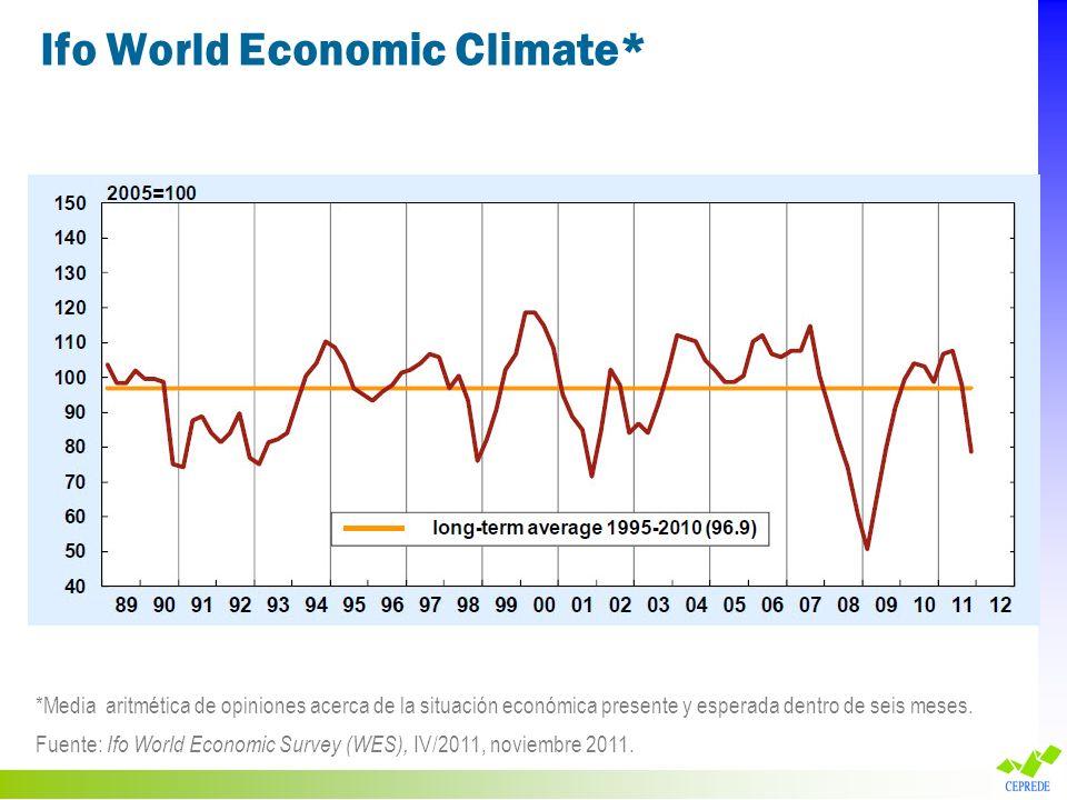 Ifo World Economic Climate* *Media aritmética de opiniones acerca de la situación económica presente y esperada dentro de seis meses. Fuente: Ifo Worl