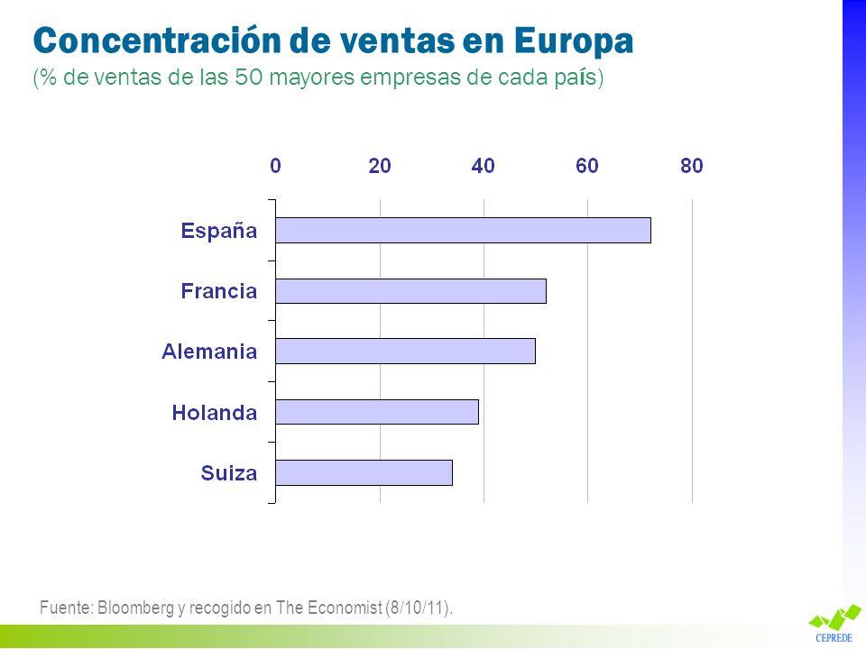 Concentración de ventas en Europa (% de ventas de las 50 mayores empresas de cada país) Fuente: Bloomberg y recogido en The Economist (8/10/11).
