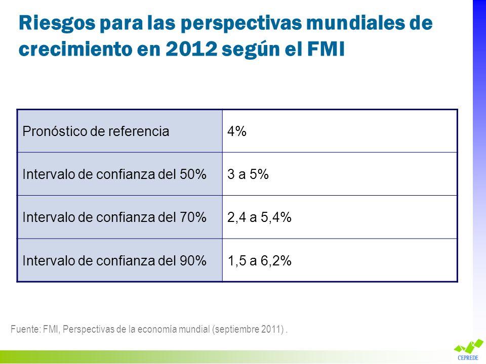 Riesgos para las perspectivas mundiales de crecimiento en 2012 según el FMI Pronóstico de referencia4% Intervalo de confianza del 50%3 a 5% Intervalo