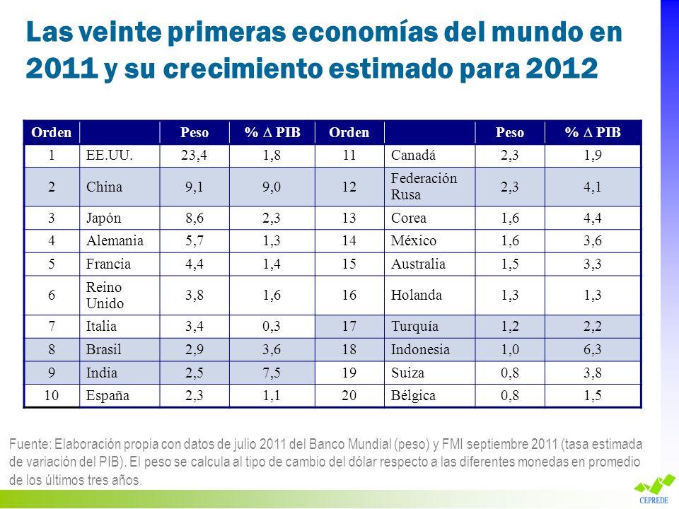 Las veinte primeras economías del mundo en 2011 y su crecimiento estimado para 2012 Fuente: Elaboración propia con datos de julio 2011 del Banco Mundi
