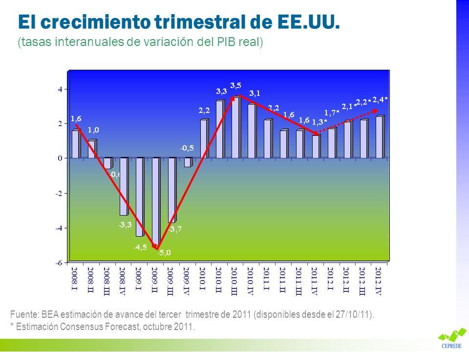 El crecimiento trimestral de EE.UU. (tasas interanuales de variación del PIB real) Fuente: BEA estimación de avance del tercer trimestre de 2011 (disp