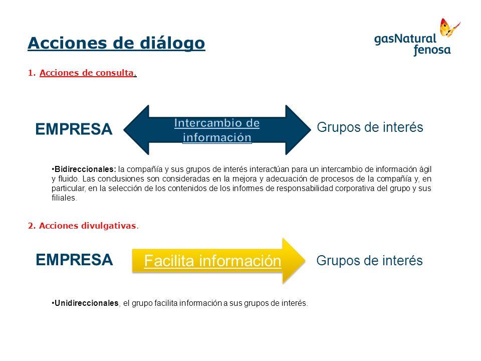 Acciones de diálogo 1.Acciones de consulta. Bidireccionales: la compañía y sus grupos de interés interactúan para un intercambio de información ágil y