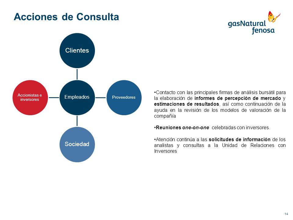 14 Acciones de Consulta Empleados Clientes Proveedores Sociedad Accionistas e inversores Contacto con las principales firmas de análisis bursátil para