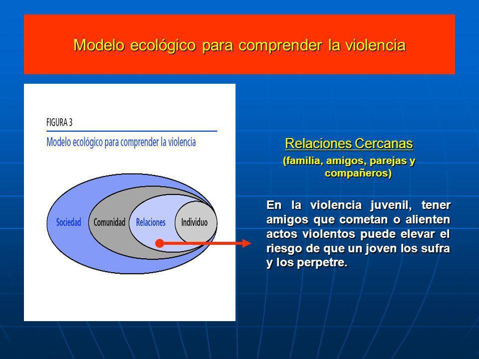 Modelo ecológico para comprender la violencia Relaciones Cercanas (familia, amigos, parejas y compañeros) En la violencia juvenil, tener amigos que co