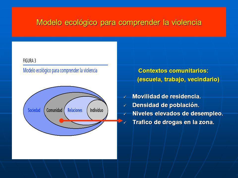 Modelo ecológico para comprender la violencia Contextos comunitarios: (escuela, trabajo, vecindario) (escuela, trabajo, vecindario) Movilidad de resid
