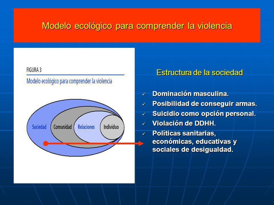 Modelo ecológico para comprender la violencia Estructura de la sociedad Dominación masculina. Dominación masculina. Posibilidad de conseguir armas. Po