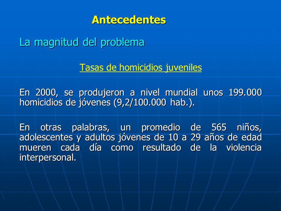 La magnitud del problema Tasas de homicidios juveniles En 2000, se produjeron a nivel mundial unos 199.000 homicidios de jóvenes (9,2/100.000 hab.). E