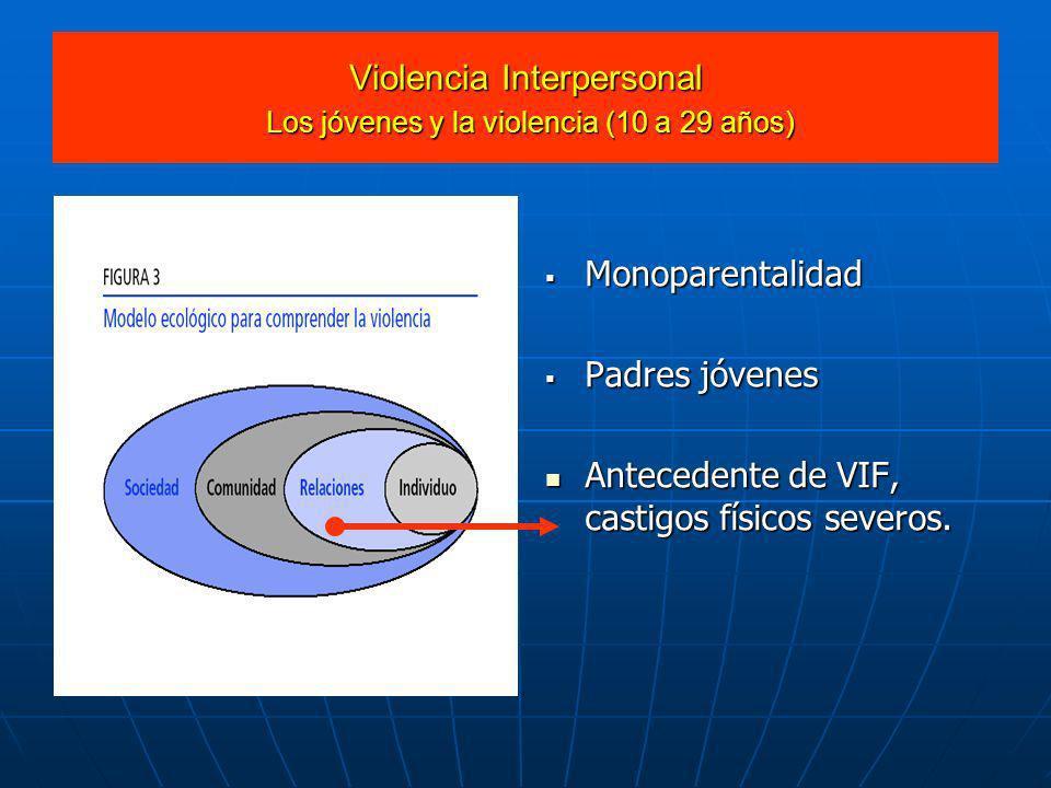 Violencia Interpersonal Los jóvenes y la violencia (10 a 29 años) Monoparentalidad Monoparentalidad Padres jóvenes Padres jóvenes Antecedente de VIF,