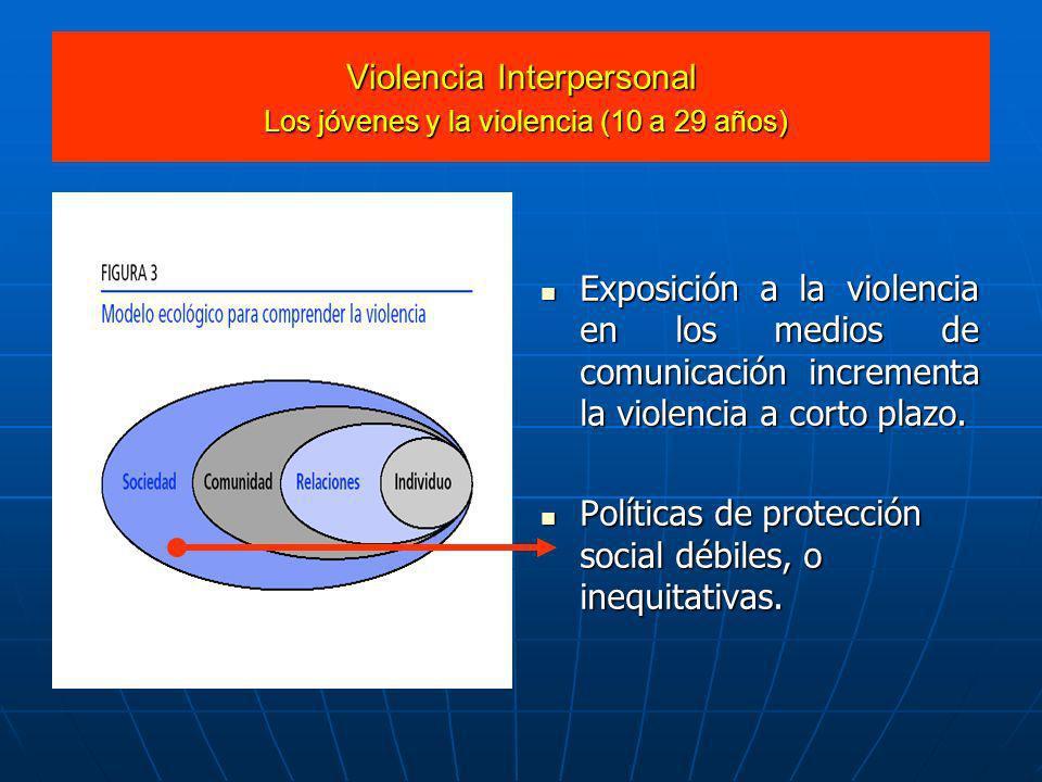 Violencia Interpersonal Los jóvenes y la violencia (10 a 29 años) Exposición a la violencia en los medios de comunicación incrementa la violencia a co