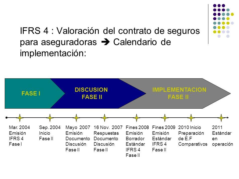 IFRS 4 : Valoración del contrato de seguros para aseguradoras Calendario de implementación: DISCUSION FASE II IMPLEMENTACION FASE II FASE I Mar. 2004