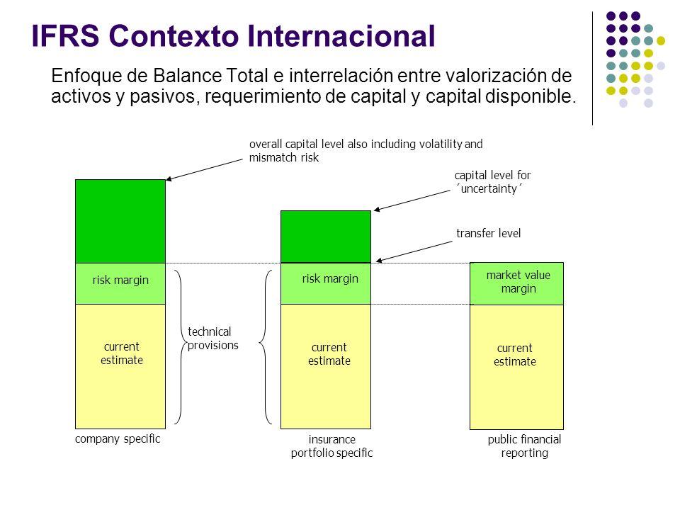 IFRS Contexto Internacional Relación entre reservas técnicas y requerimiento de capital 75% 99,5%