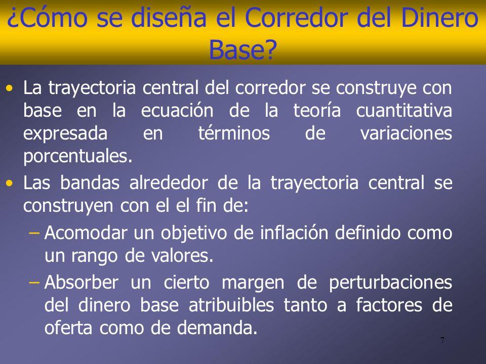 7 ¿Cómo se diseña el Corredor del Dinero Base.