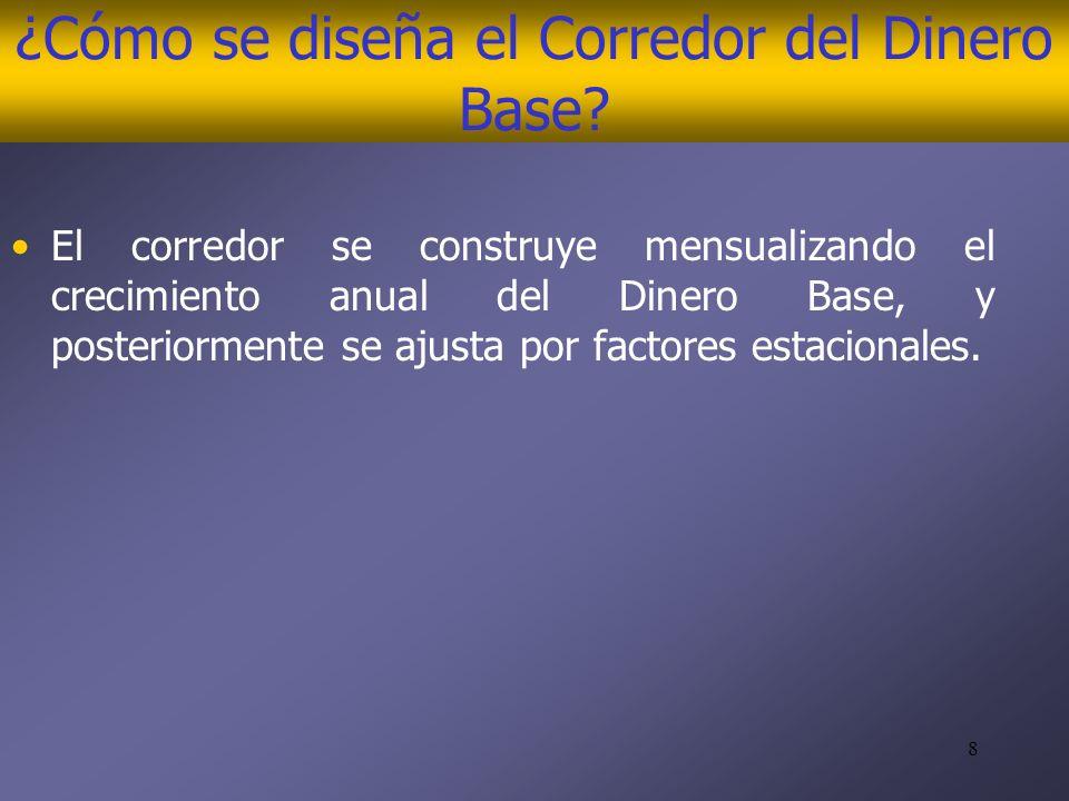 8 ¿Cómo se diseña el Corredor del Dinero Base.