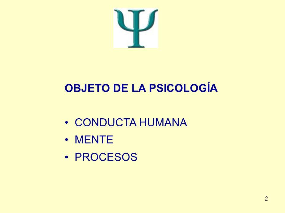 2 OBJETO DE LA PSICOLOGÍA CONDUCTA HUMANA MENTE PROCESOS