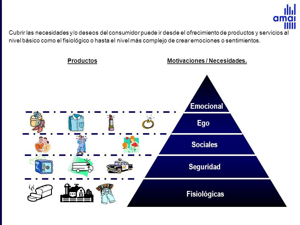 Fisiológicas Seguridad Sociales Ego Productos Motivaciones / Necesidades. Cubrir las necesidades y/o deseos del consumidor puede ir desde el ofrecimie