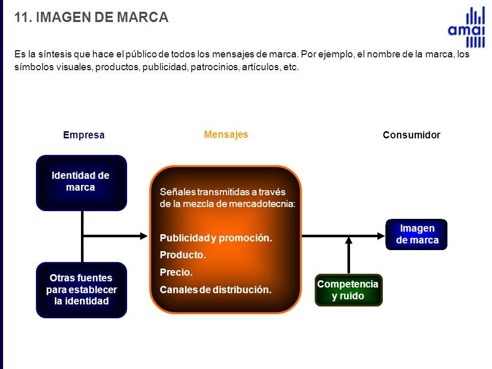 11. IMAGEN DE MARCA Es la síntesis que hace el público de todos los mensajes de marca. Por ejemplo, el nombre de la marca, los símbolos visuales, prod