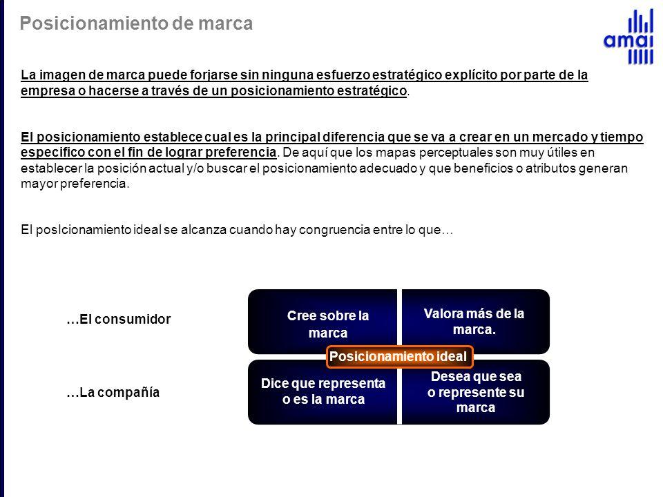 Posicionamiento de marca …El consumidor …La compañía La imagen de marca puede forjarse sin ninguna esfuerzo estratégico explícito por parte de la empr