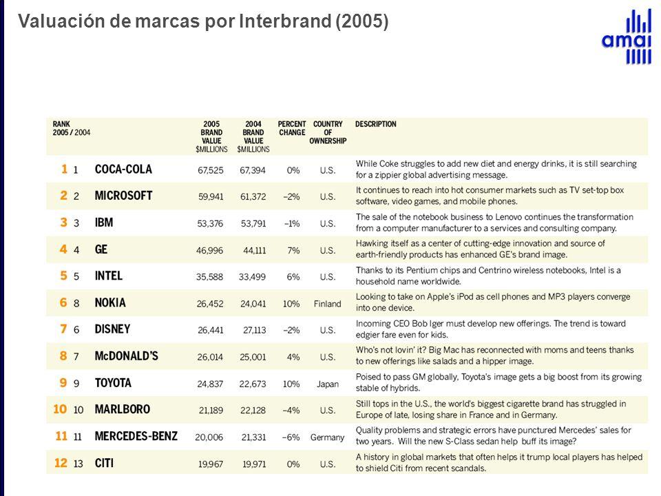 Valuación de marcas por Interbrand (2005)