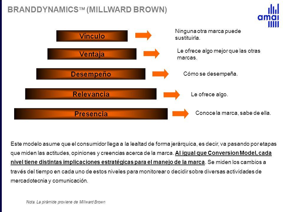 BRANDDYNAMICS (MILLWARD BROWN) Este modelo asume que el consumidor llega a la lealtad de forma jerárquica, es decir, va pasando por etapas que miden l