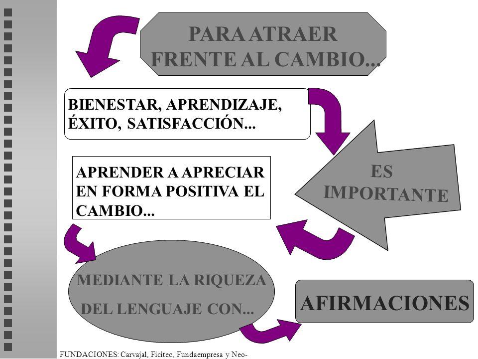 FUNDACIONES: Carvajal, Ficitec, Fundaempresa y Neo- Humanista. PARA ATRAER FRENTE AL CAMBIO... ES IMPORTANTE BIENESTAR, APRENDIZAJE, ÉXITO, SATISFACCI