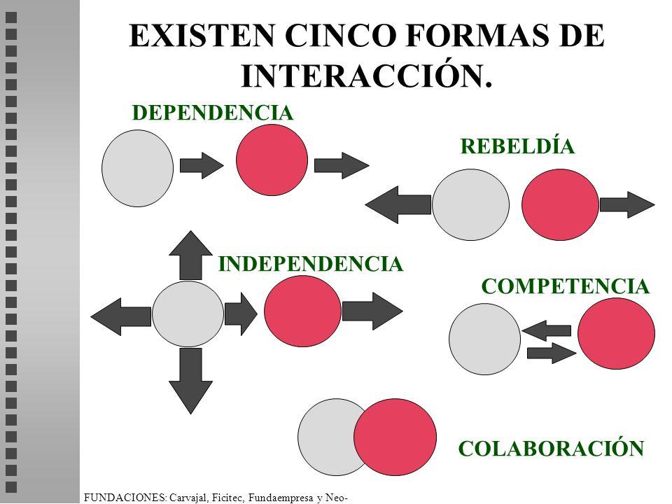 FUNDACIONES: Carvajal, Ficitec, Fundaempresa y Neo- Humanista. EXISTEN CINCO FORMAS DE INTERACCIÓN. DEPENDENCIA REBELDÍA INDEPENDENCIA COMPETENCIA COL