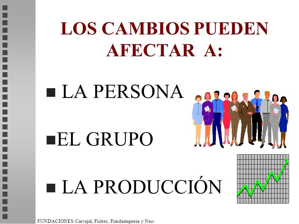 FUNDACIONES: Carvajal, Ficitec, Fundaempresa y Neo- Humanista. LOS CAMBIOS PUEDEN AFECTAR A: n LA PERSONA n EL GRUPO n LA PRODUCCIÓN