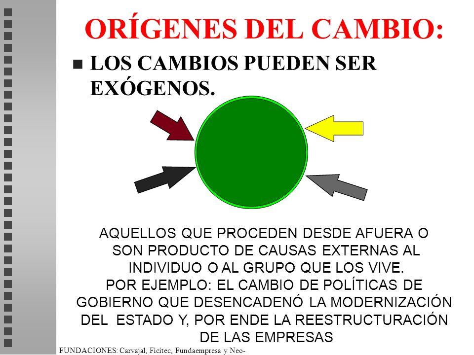 FUNDACIONES: Carvajal, Ficitec, Fundaempresa y Neo- Humanista. ORÍGENES DEL CAMBIO: n LOS CAMBIOS PUEDEN SER EXÓGENOS. AQUELLOS QUE PROCEDEN DESDE AFU