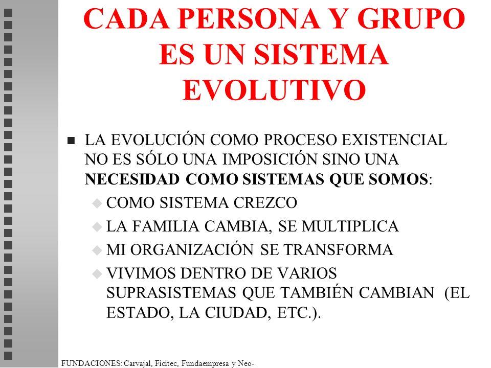 FUNDACIONES: Carvajal, Ficitec, Fundaempresa y Neo- Humanista. CADA PERSONA Y GRUPO ES UN SISTEMA EVOLUTIVO n LA EVOLUCIÓN COMO PROCESO EXISTENCIAL NO