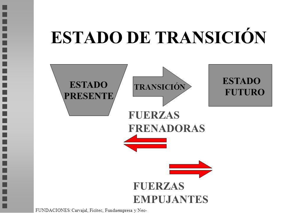 FUNDACIONES: Carvajal, Ficitec, Fundaempresa y Neo- Humanista. ESTADO DE TRANSICIÓN ESTADO PRESENTE ESTADO FUTURO FUERZAS FRENADORAS FUERZAS EMPUJANTE