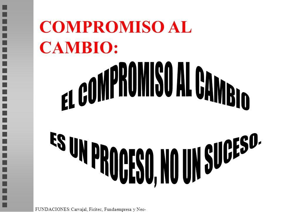 FUNDACIONES: Carvajal, Ficitec, Fundaempresa y Neo- Humanista. COMPROMISO AL CAMBIO:
