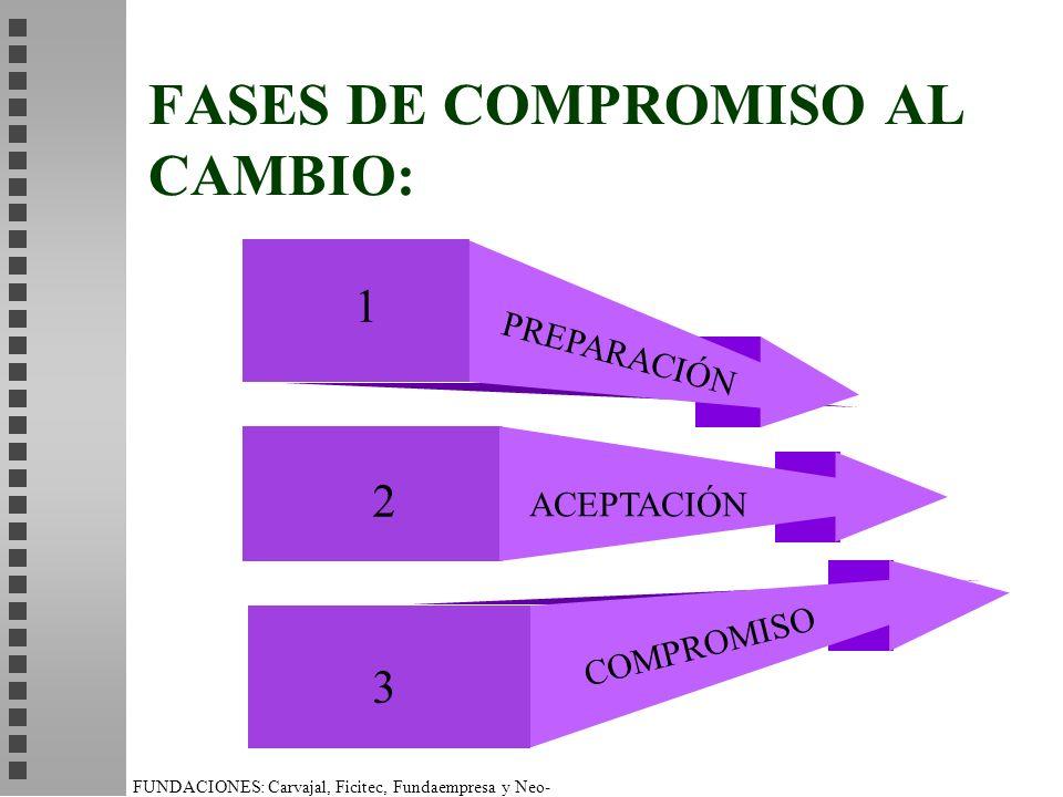 FUNDACIONES: Carvajal, Ficitec, Fundaempresa y Neo- Humanista. FASES DE COMPROMISO AL CAMBIO: 1 2 3 ACEPTACIÓN PREPARACIÓN COMPROMISO