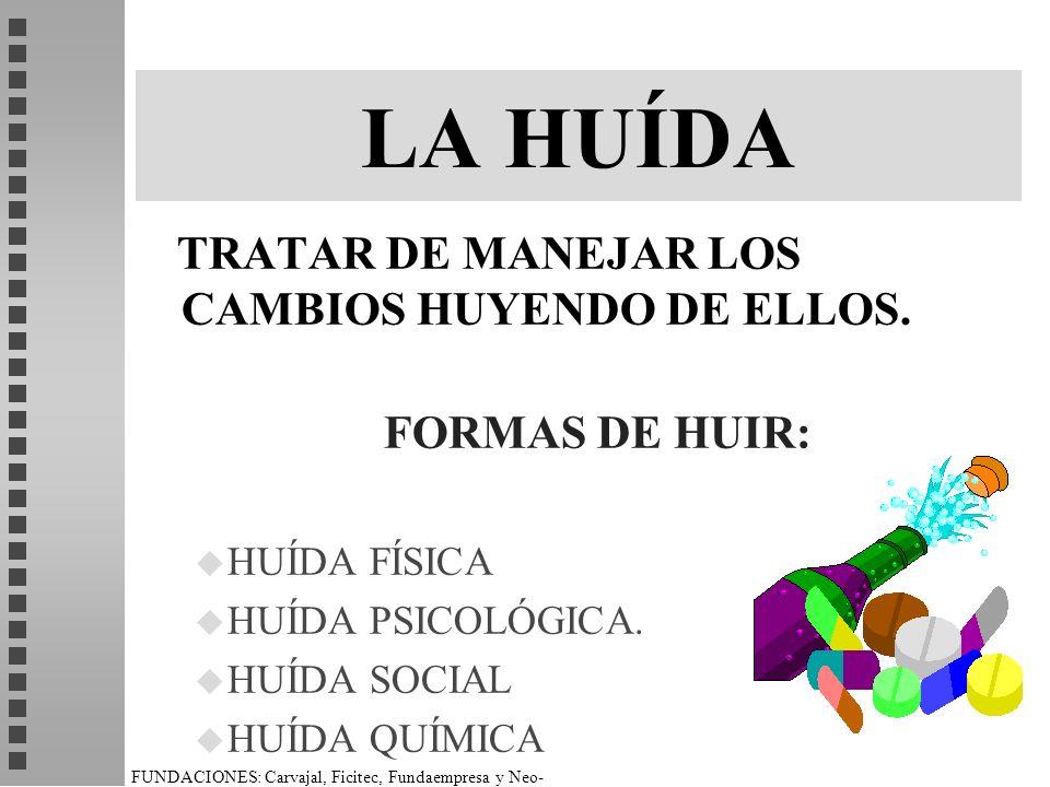 FUNDACIONES: Carvajal, Ficitec, Fundaempresa y Neo- Humanista. LA HUÍDA TRATAR DE MANEJAR LOS CAMBIOS HUYENDO DE ELLOS. FORMAS DE HUIR: u HUÍDA FÍSICA