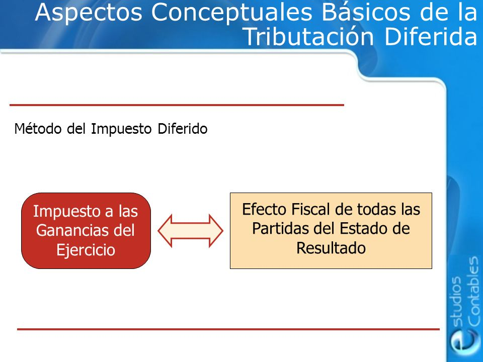 Utilidad Contable > Utilidad Impositiva Pérdida Contable < Pérdida Impositiva Diferencias Temporarias Deducibles NO SI Diferencias Temporarias Imponibles Determinación de Diferencias Transitorias en Función de los Resultados Resultados