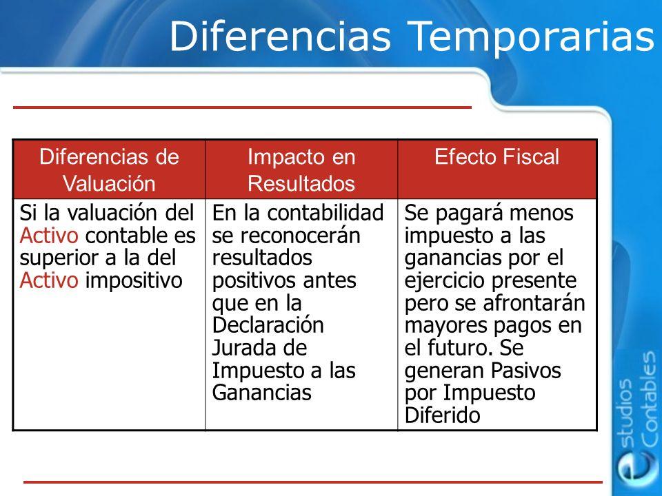 Diferencias Temporarias Diferencias de Valuación Impacto en Resultados Efecto Fiscal Si la valuación del Pasivo contable es menor que la del Pasivo impositivo En la Declaración Jurada de Impuesto a las Ganancias se reconocerán resultados negativos antes que en el Estado de Resultados contable.