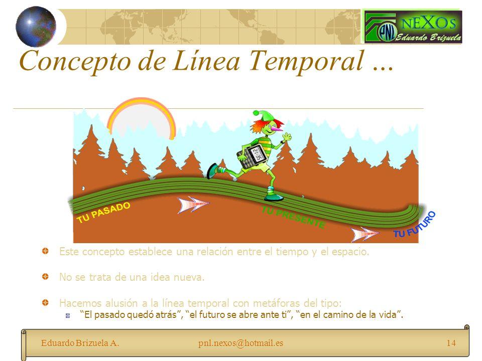 Eduardo Brizuela A.pnl.nexos@hotmail.es14 Concepto de Línea Temporal … Este concepto establece una relación entre el tiempo y el espacio. No se trata