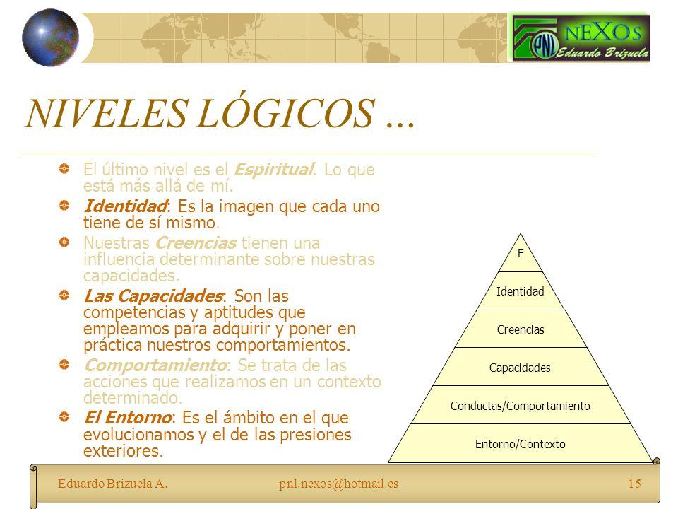 Eduardo Brizuela A.pnl.nexos@hotmail.es15 NIVELES LÓGICOS … El último nivel es el Espiritual. Lo que está más allá de mí. Identidad: Es la imagen que