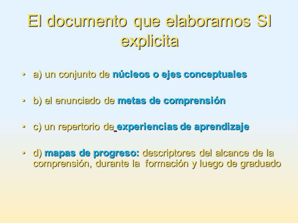 El documento que elaboramos SI explicita a) un conjunto de núcleos o ejes conceptualesa) un conjunto de núcleos o ejes conceptuales b) el enunciado de metas de comprensiónb) el enunciado de metas de comprensión c) un repertorio de experiencias de aprendizajec) un repertorio de experiencias de aprendizaje d) mapas de progreso: descriptores del alcance de la comprensión, durante la formación y luego de graduadod) mapas de progreso: descriptores del alcance de la comprensión, durante la formación y luego de graduado