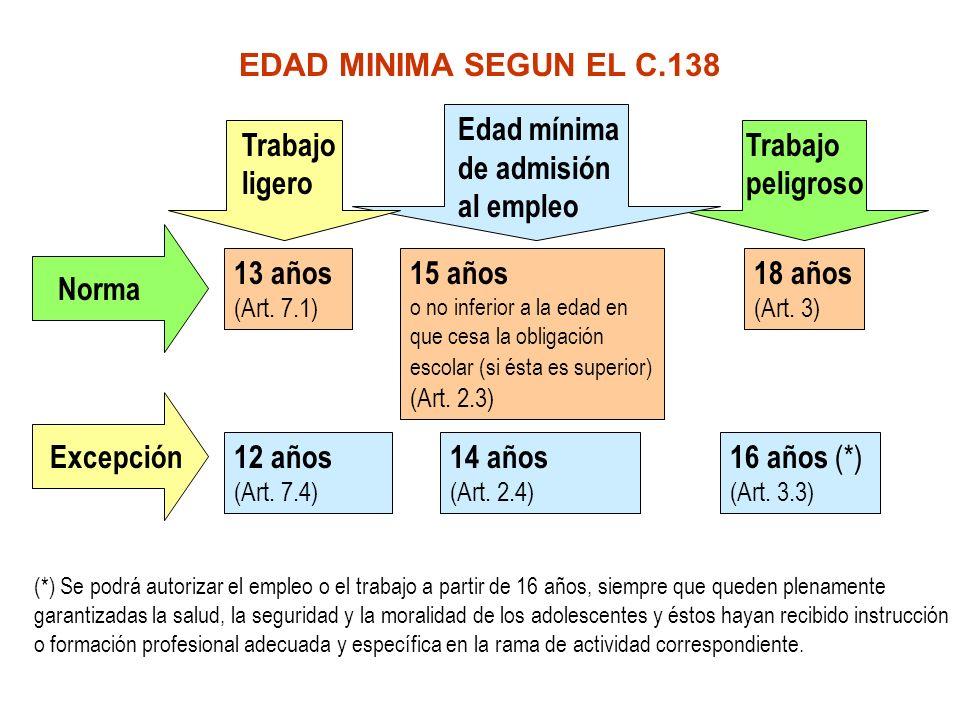 EDAD MINIMA SEGUN EL C.138 13 años (Art. 7.1) 15 años o no inferior a la edad en que cesa la obligación escolar (si ésta es superior) (Art. 2.3) 18 añ