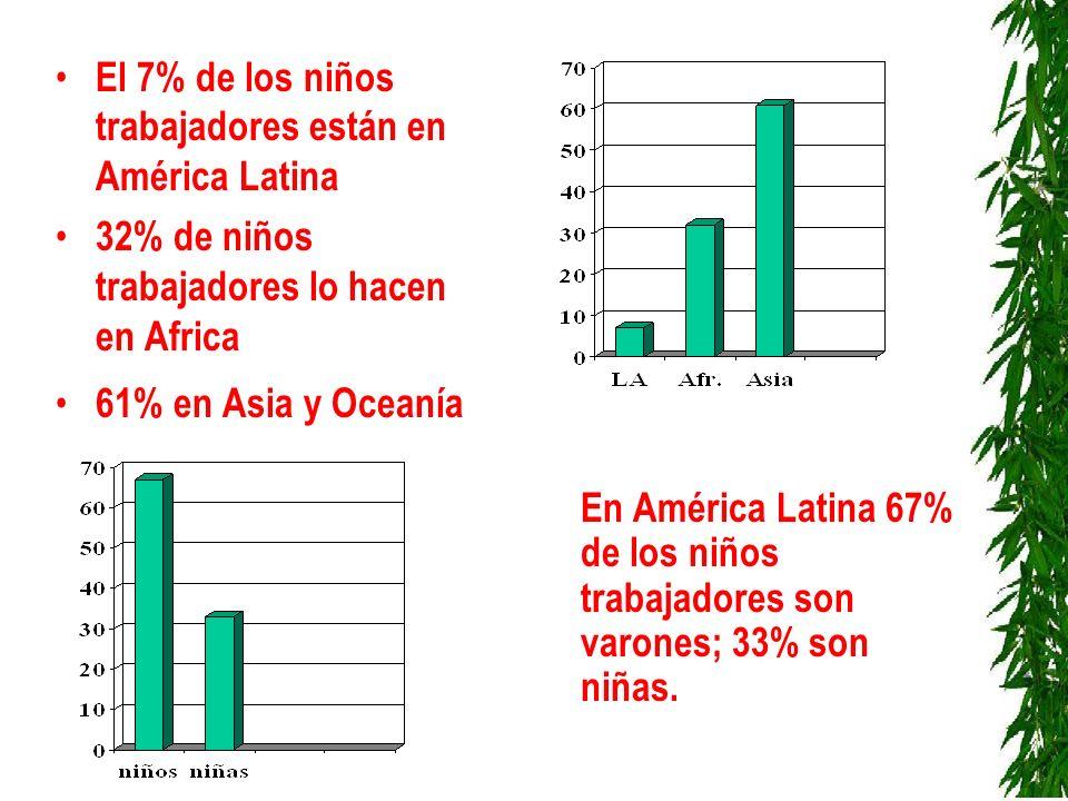 El 7% de los niños trabajadores están en América Latina 32% de niños trabajadores lo hacen en Africa 61% en Asia y Oceanía En América Latina 67% de lo