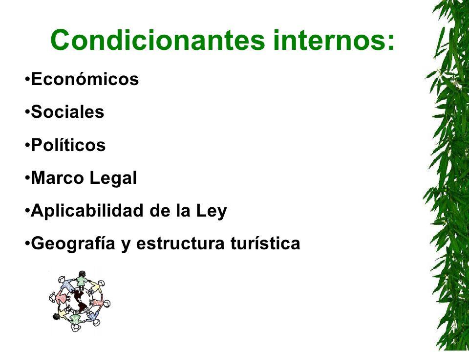 Condicionantes internos: Económicos Sociales Políticos Marco Legal Aplicabilidad de la Ley Geografía y estructura turística