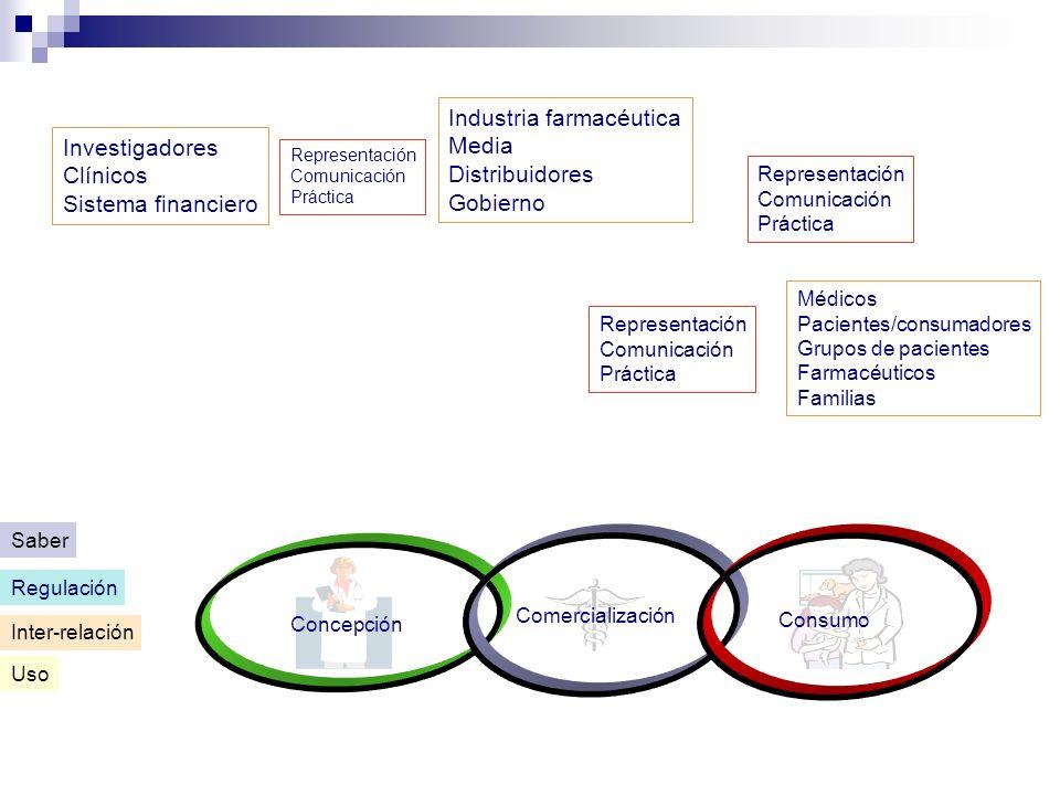 Inter-relación Concepción Comercialización Consumo Uso Regulación Saber Investigadores Clínicos Sistema financiero Representación Comunicación Práctic