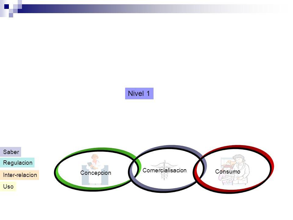 Concepcion Comercialisacion Consumo Uso Inter-relacion Regulacion Saber Nivel 1