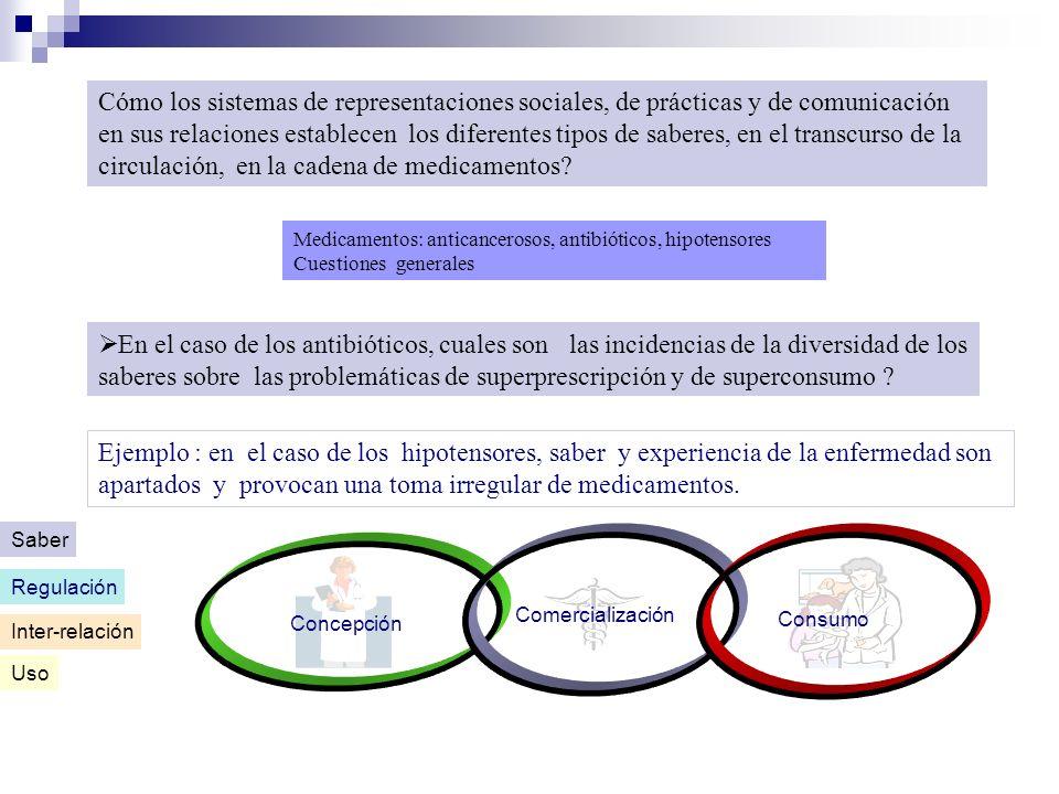 Medicamentos: anticancerosos, antibióticos, hipotensores Cuestiones generales Cómo los sistemas de representaciones sociales, de prácticas y de comuni